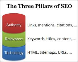 Three pillars of SEO