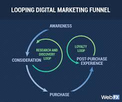 Looping Digital Marketing Funnel