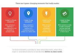Micro Moments Digital Marketing